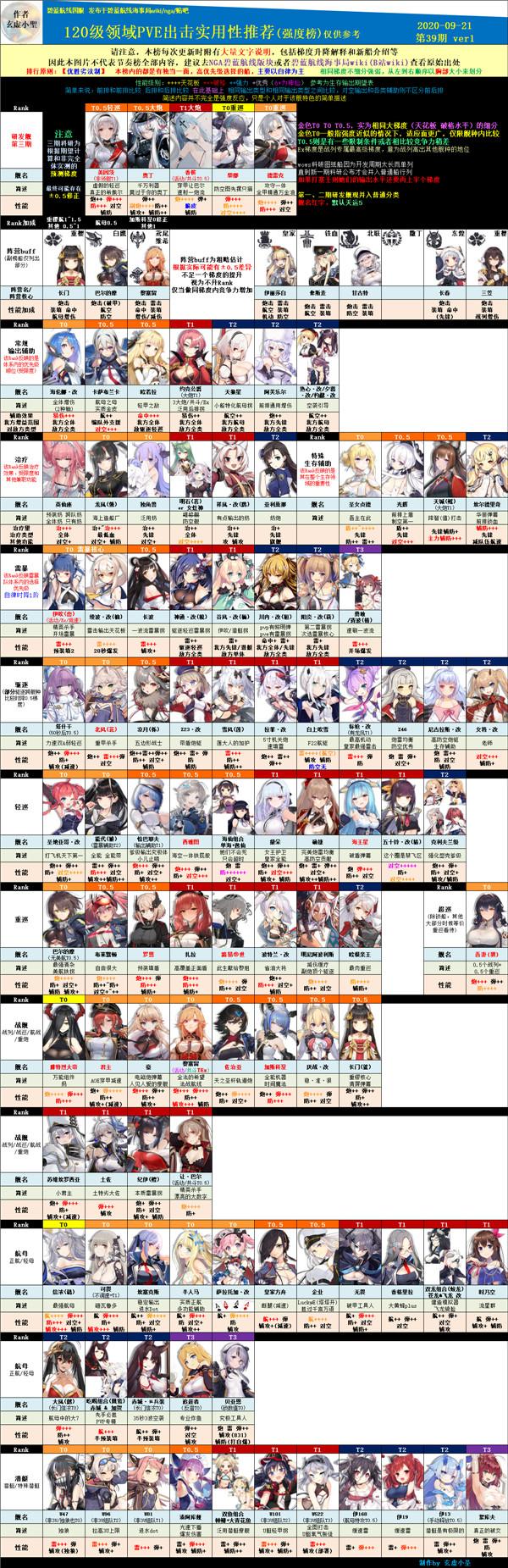 碧蓝航线2020舰娘强度排行榜(蝶海梦花)